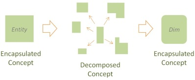 Unified Decomposition